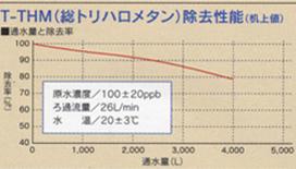 T-THM(総トリハロメタン)除去性能