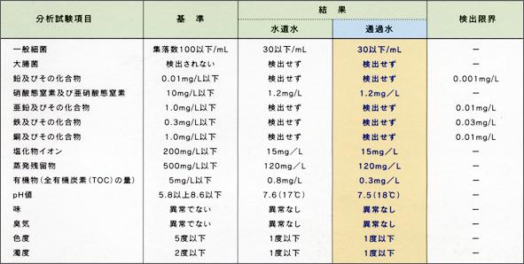 通過水の水道法水質基準試験結果(厚生労働省令第101号の水質測定)