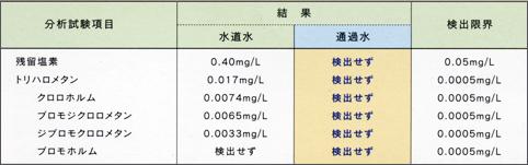 通過水の水質試験結果(水質管理目標設定項目の検査方法)